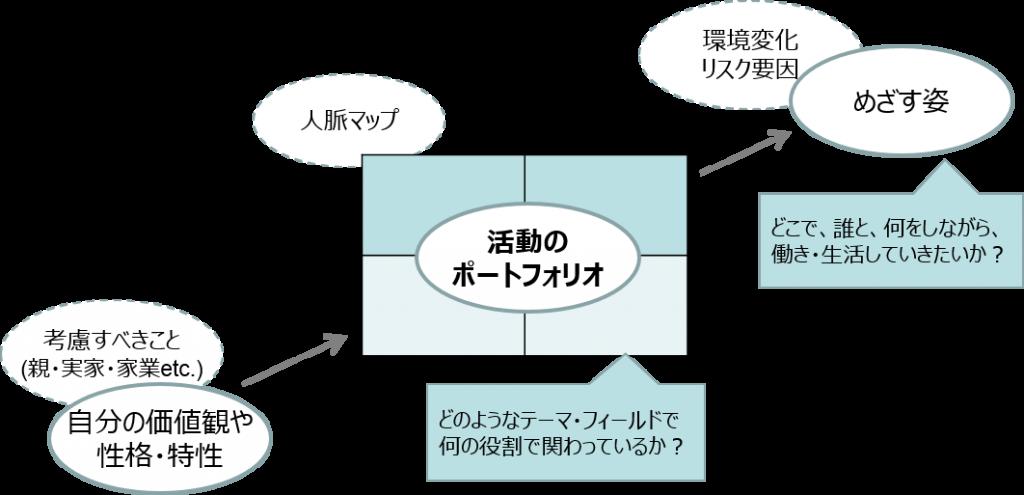 ポートフォリオ全体図