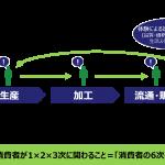 生産者と消費者の関係を変える ~「消費者の6次化」